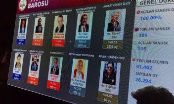 İstanbul Baro Başkanı yeniden Mehmet Durakoğlu oldu